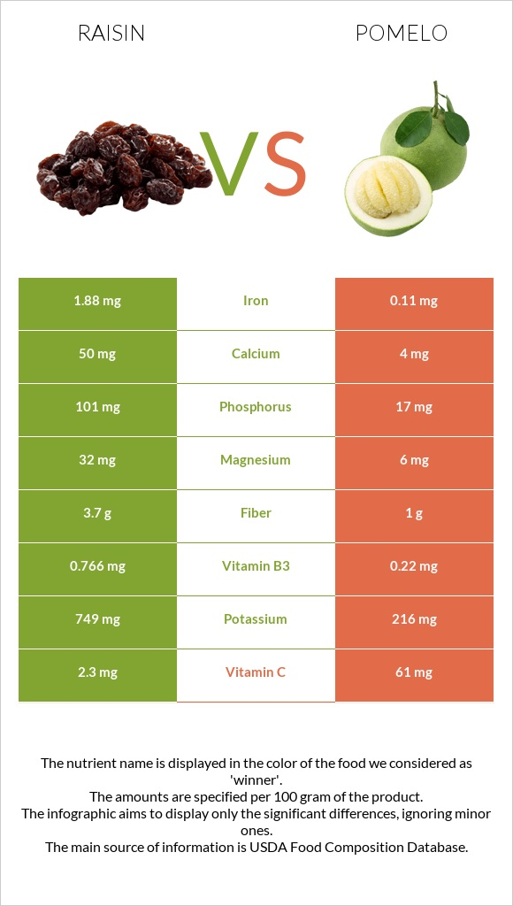 Raisin vs Pomelo infographic