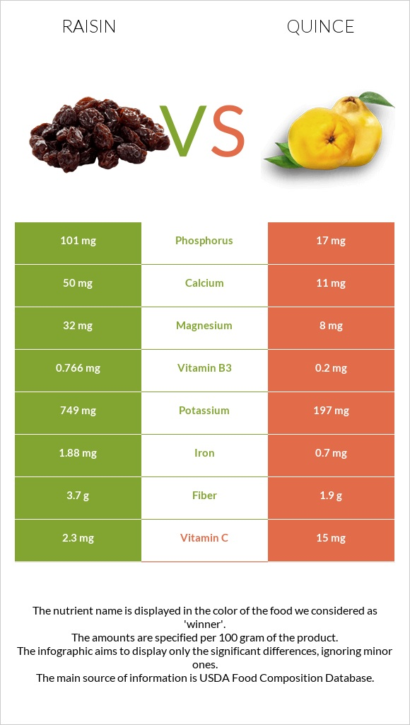 Raisin vs Quince infographic