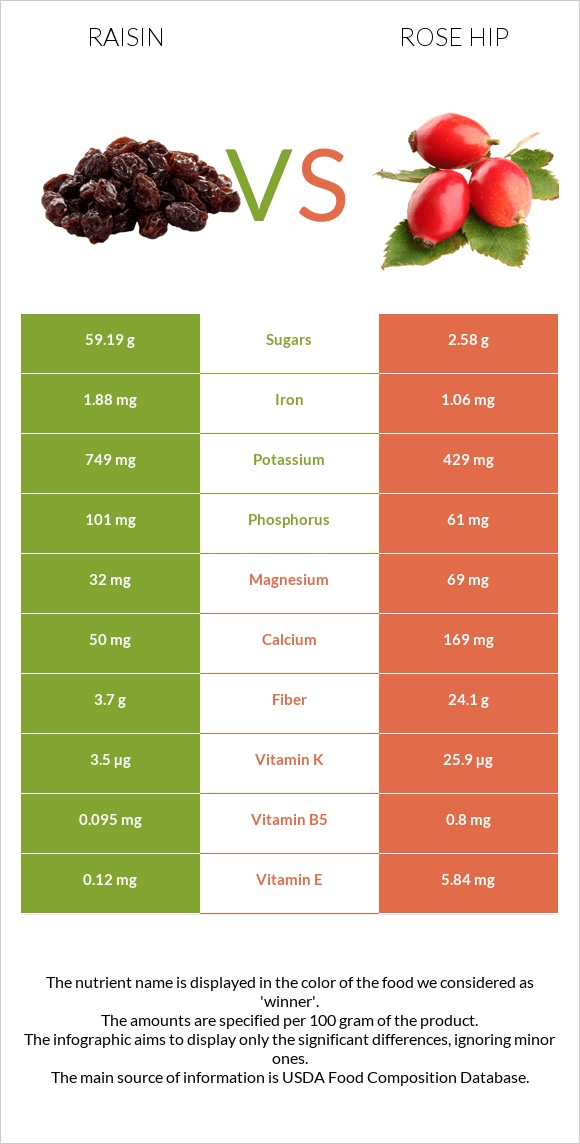 Raisin vs Rose hip infographic