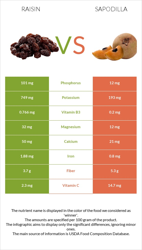 Raisin vs Sapodilla infographic