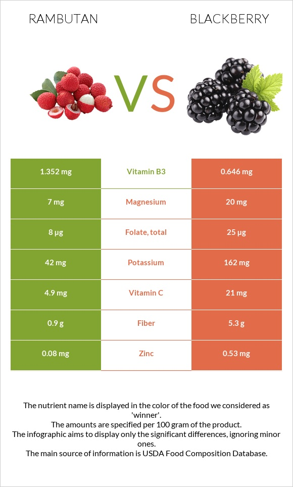 Rambutan vs Blackberry infographic