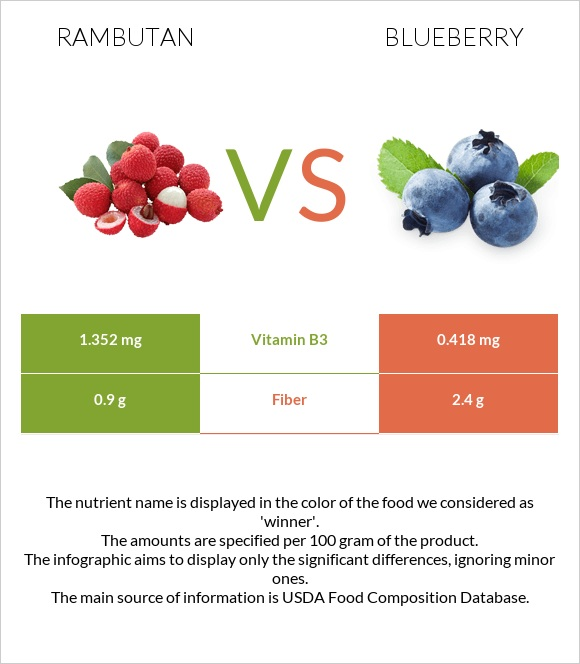 Rambutan vs Blueberry infographic