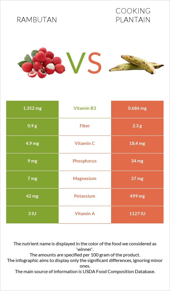 Rambutan vs Cooking plantain infographic