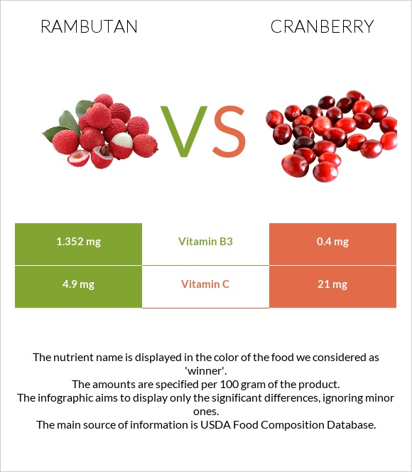 Rambutan vs Cranberry infographic
