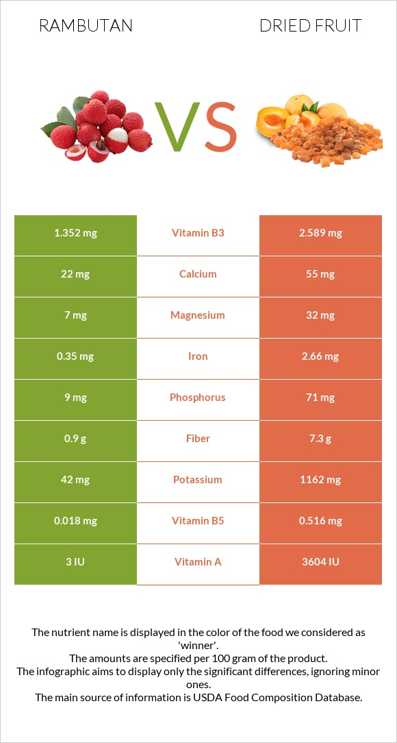 Rambutan vs Dried fruit infographic