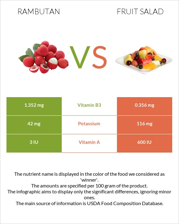 Rambutan vs Fruit salad infographic