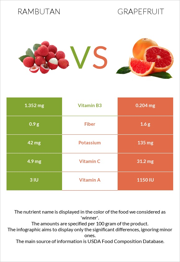 Rambutan vs Grapefruit infographic