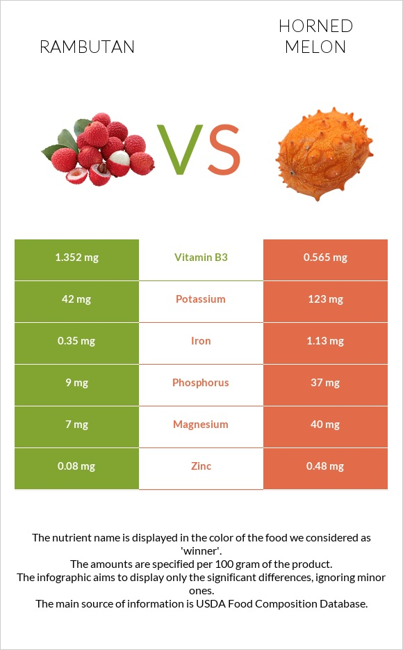 Rambutan vs Horned melon infographic