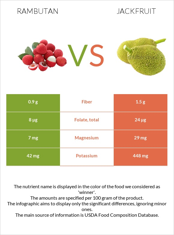Rambutan vs Jackfruit infographic