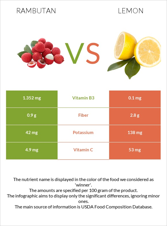 Rambutan vs Lemon infographic