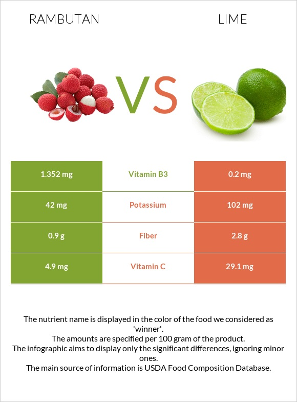 Rambutan vs Lime infographic