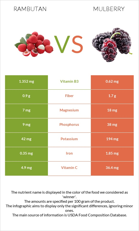 Rambutan vs Mulberry infographic