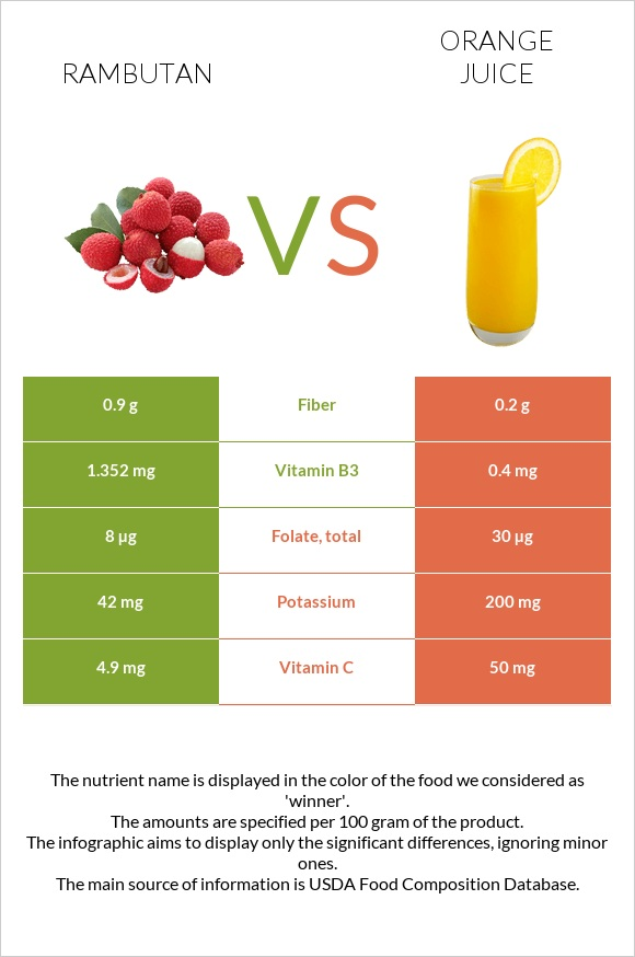 Rambutan vs Orange juice infographic