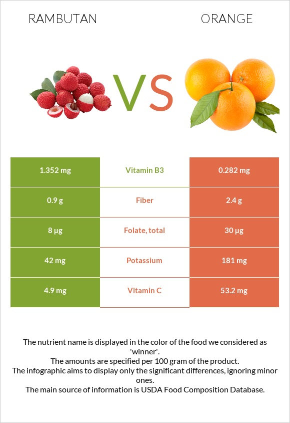 Rambutan vs Orange infographic
