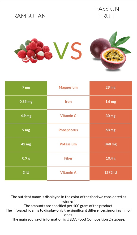 Rambutan vs Passion fruit infographic