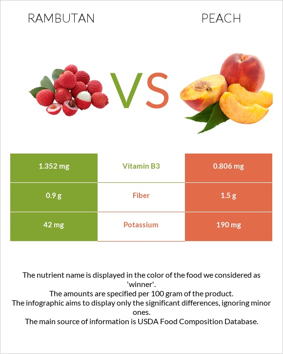Rambutan vs Peach infographic