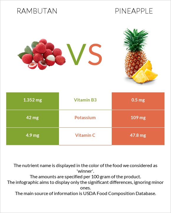 Rambutan vs Pineapple infographic