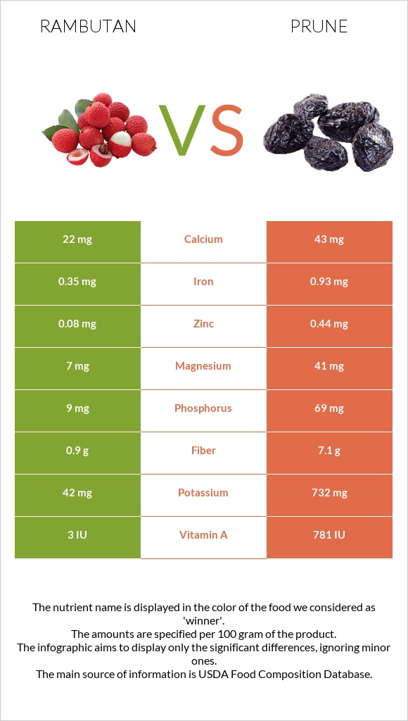 Rambutan vs Prune infographic
