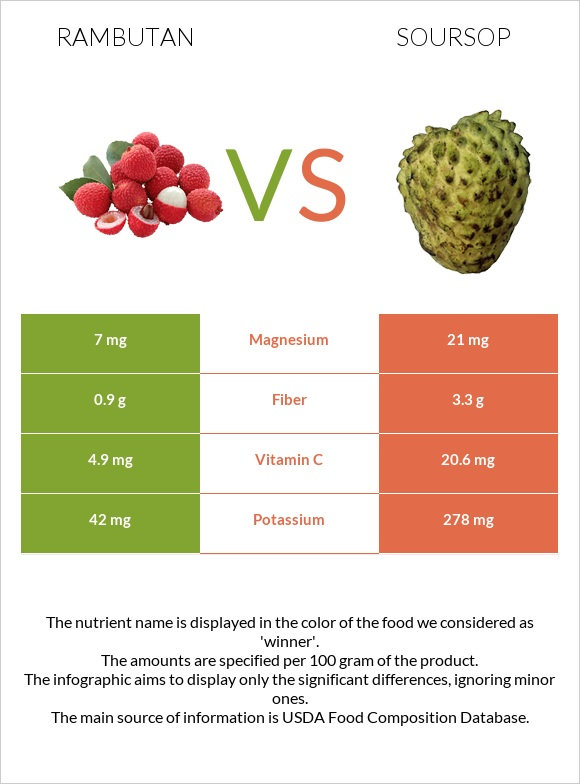 Rambutan vs Soursop infographic