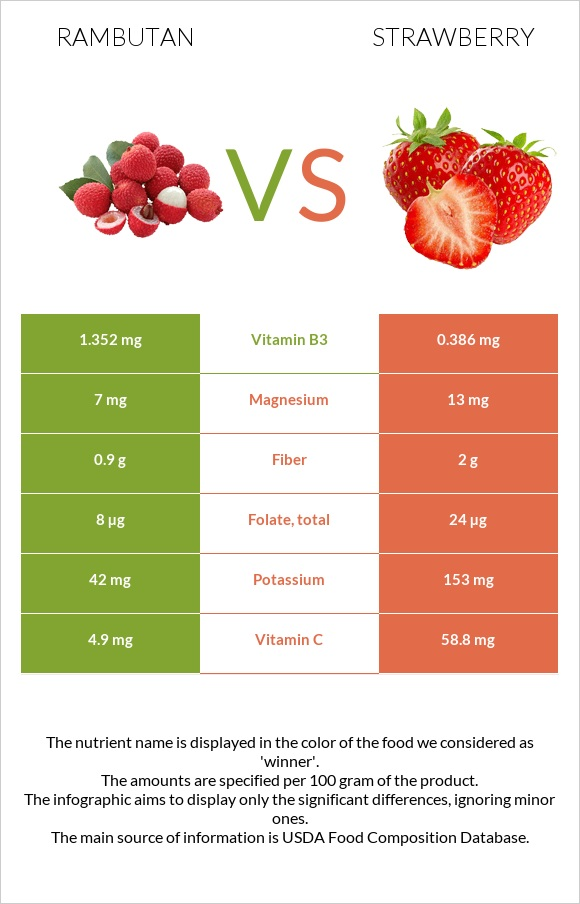 Rambutan vs Strawberry infographic