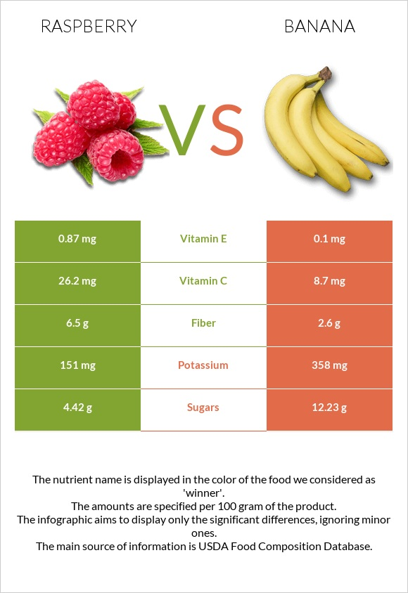 Raspberry vs Banana infographic
