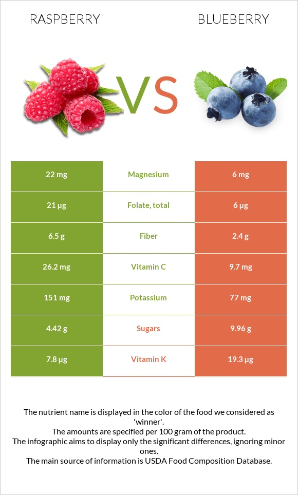 Raspberry vs Blueberry infographic