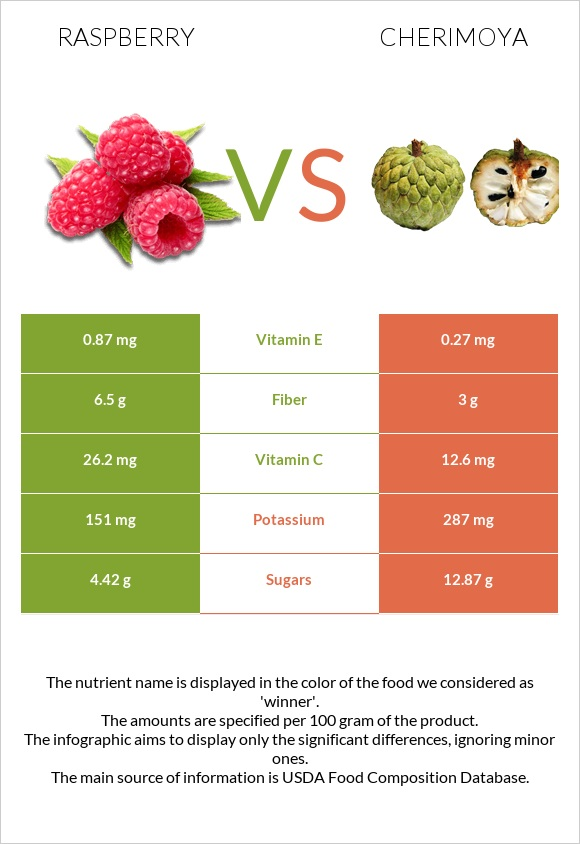 Raspberry vs Cherimoya infographic