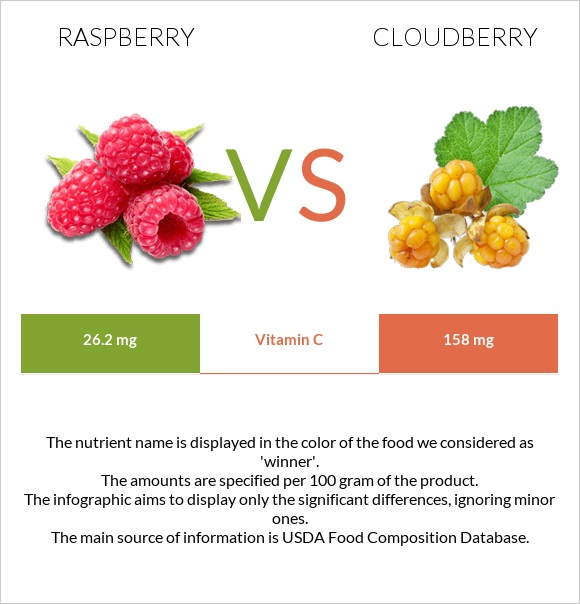 Raspberry vs Cloudberry infographic