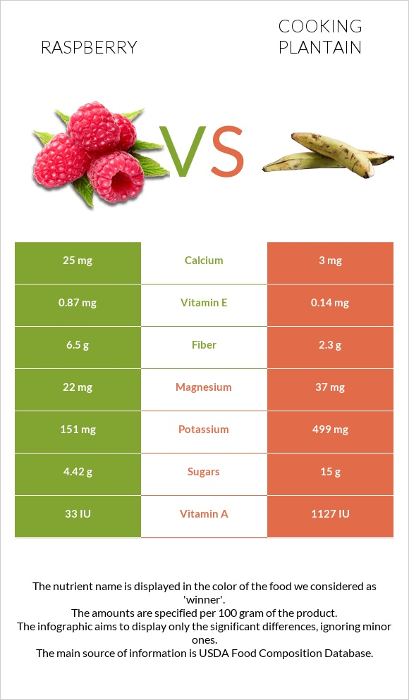 Raspberry vs Cooking plantain infographic