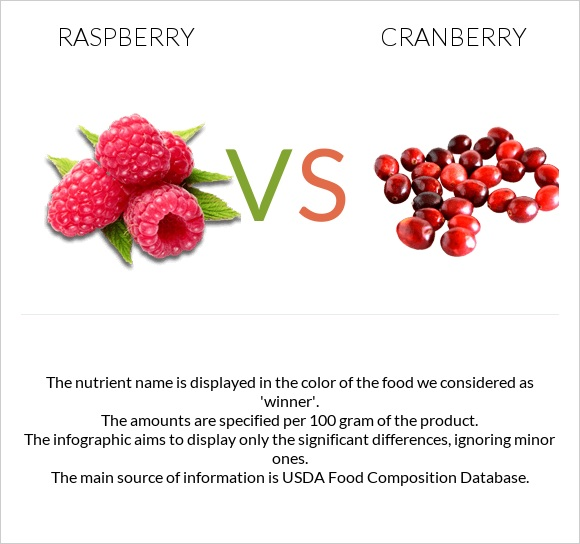 Raspberry vs Cranberry infographic
