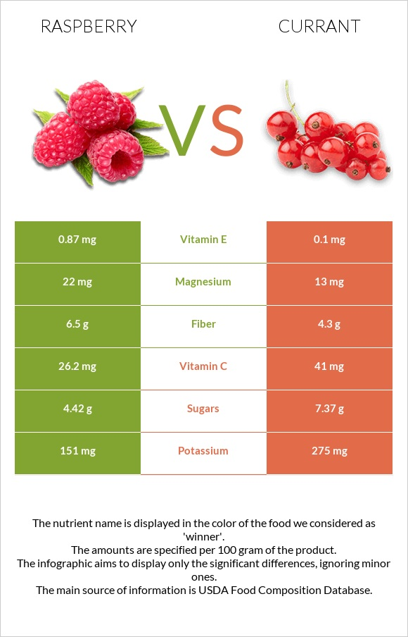 Raspberry vs Currant infographic