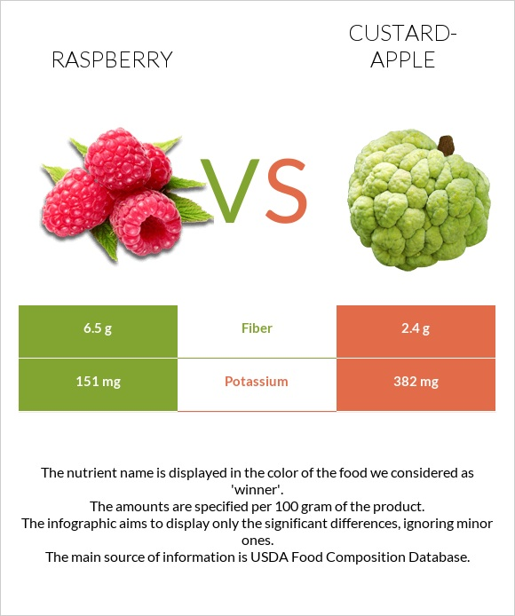 Raspberry vs Custard-apple infographic