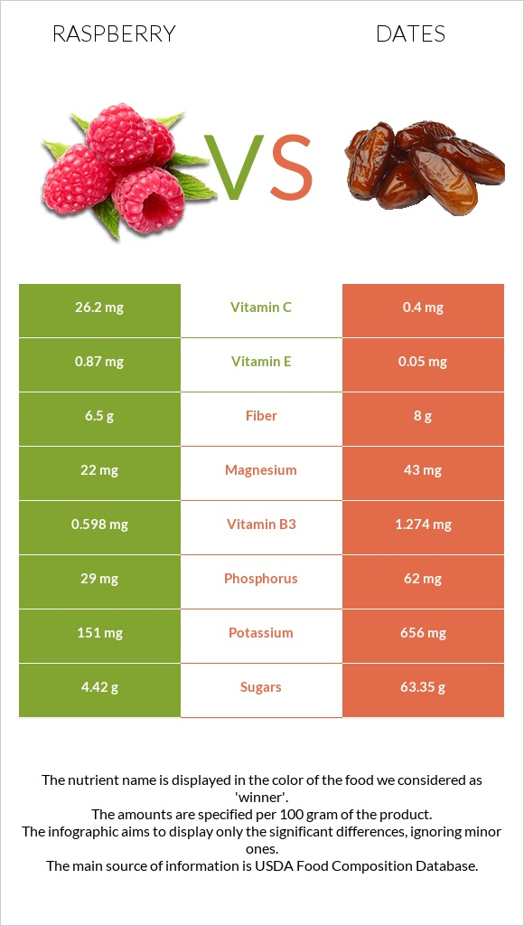 Raspberry vs Date palm infographic