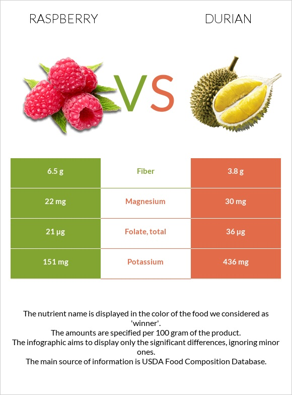 Raspberry vs Durian infographic