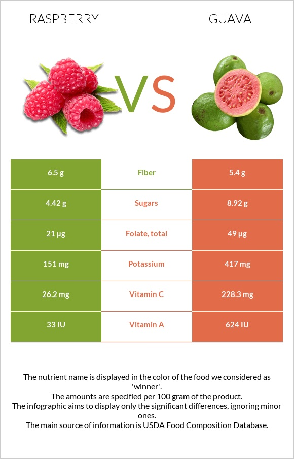 Raspberry vs Guava infographic