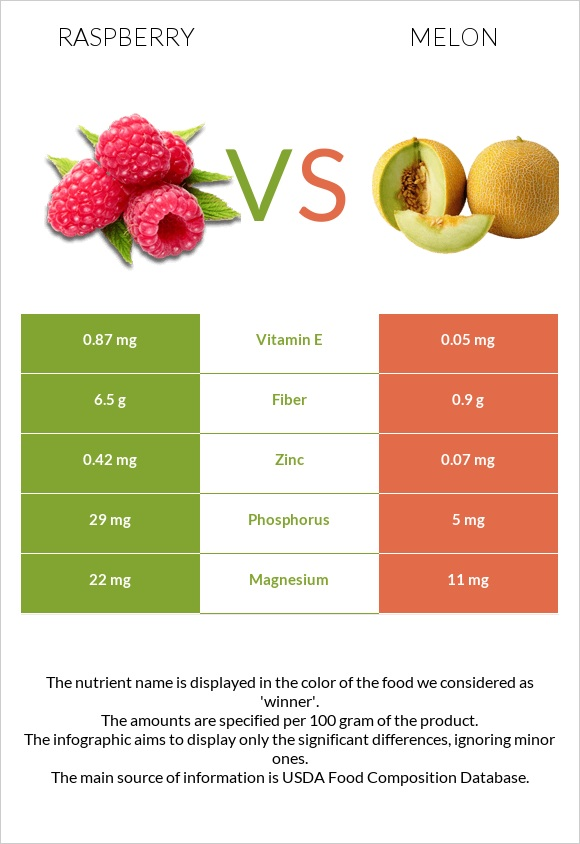 Raspberry vs Melon infographic