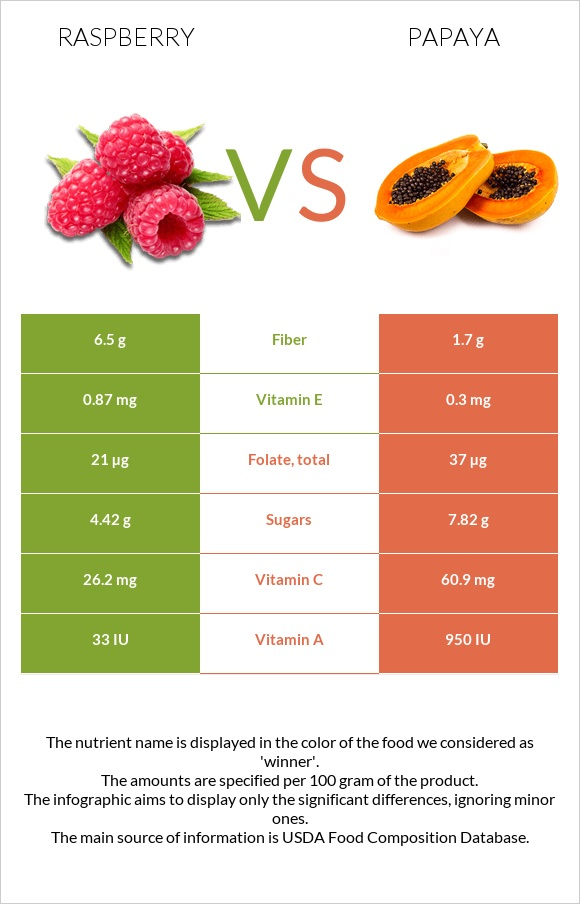 Raspberry vs Papaya infographic
