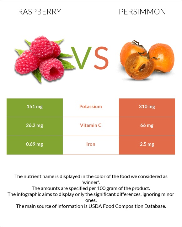 Raspberry vs Persimmon infographic