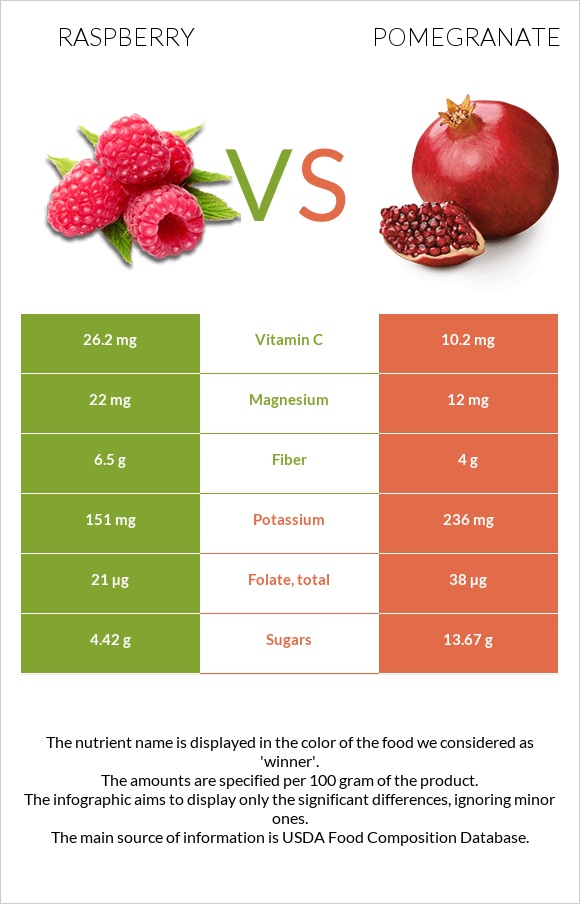 Raspberry vs Pomegranate infographic