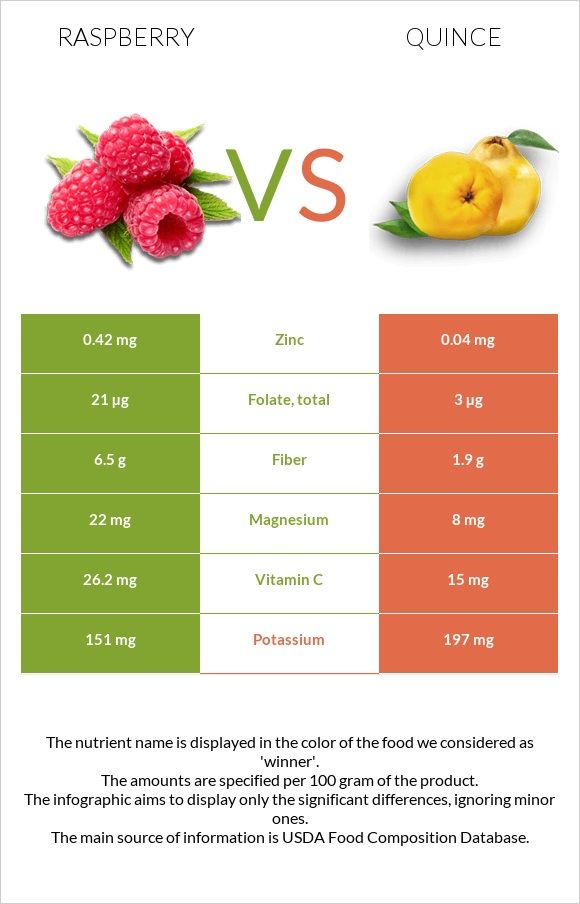 Raspberry vs Quince infographic