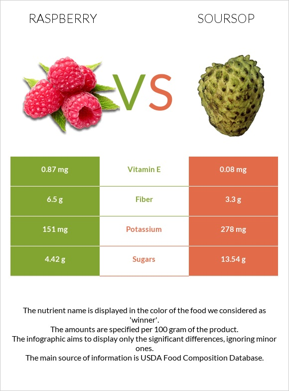 Raspberry vs Soursop infographic