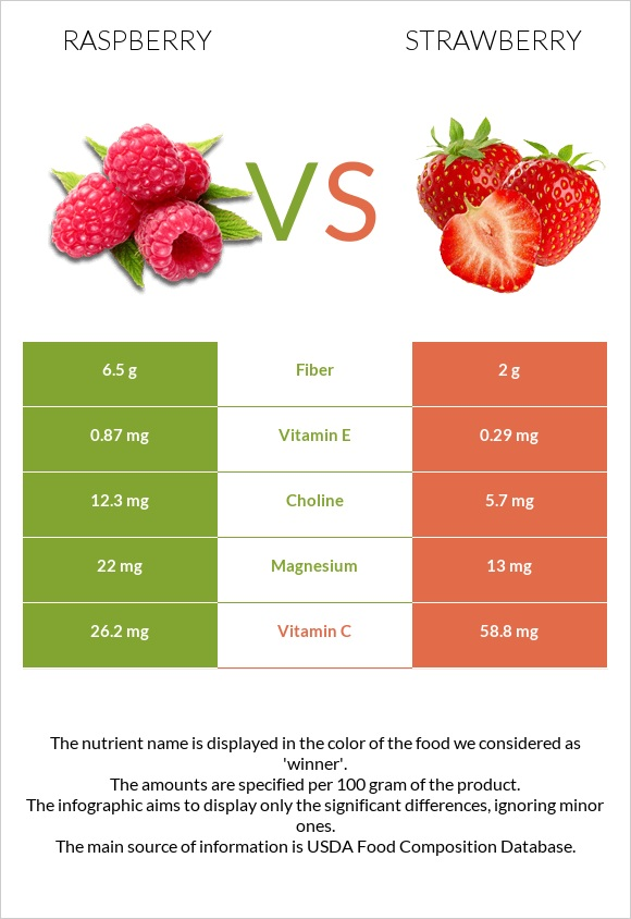 Raspberry vs Strawberry infographic