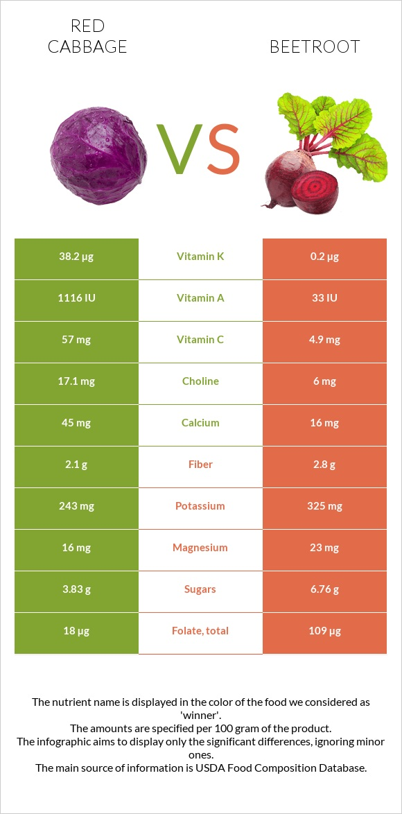 Red cabbage vs Beetroot infographic