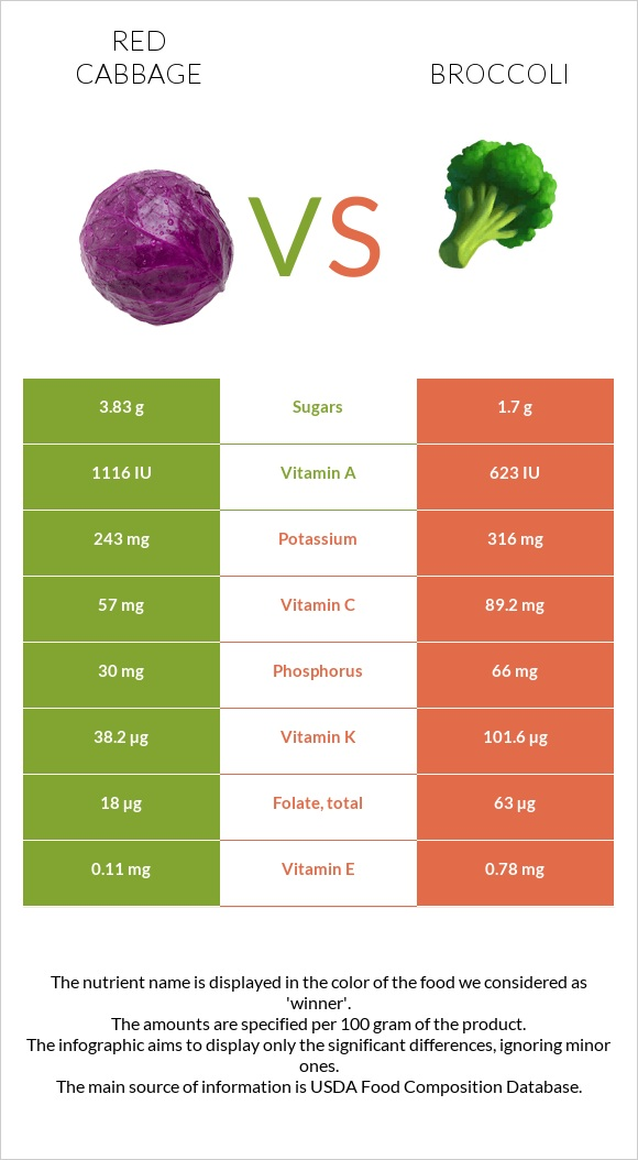 Red cabbage vs Broccoli infographic