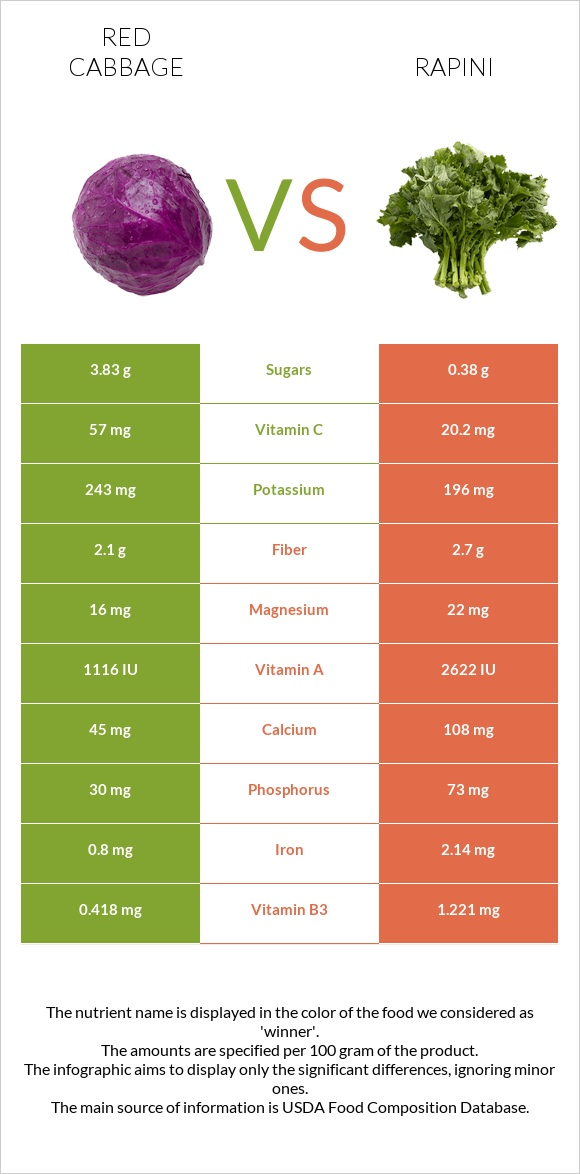 Red cabbage vs Rapini infographic