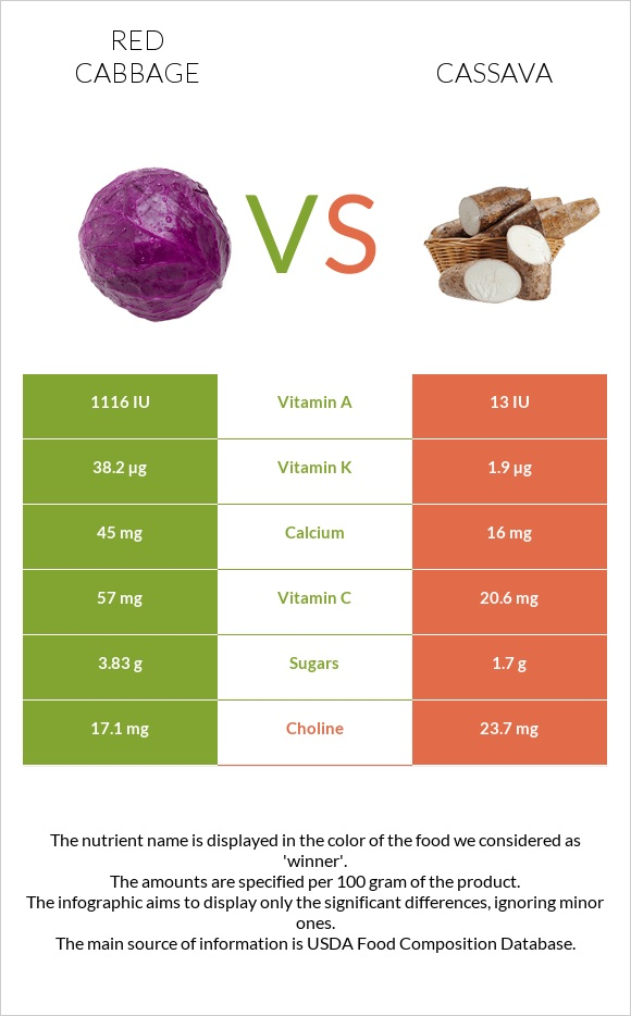 Red cabbage vs Cassava infographic