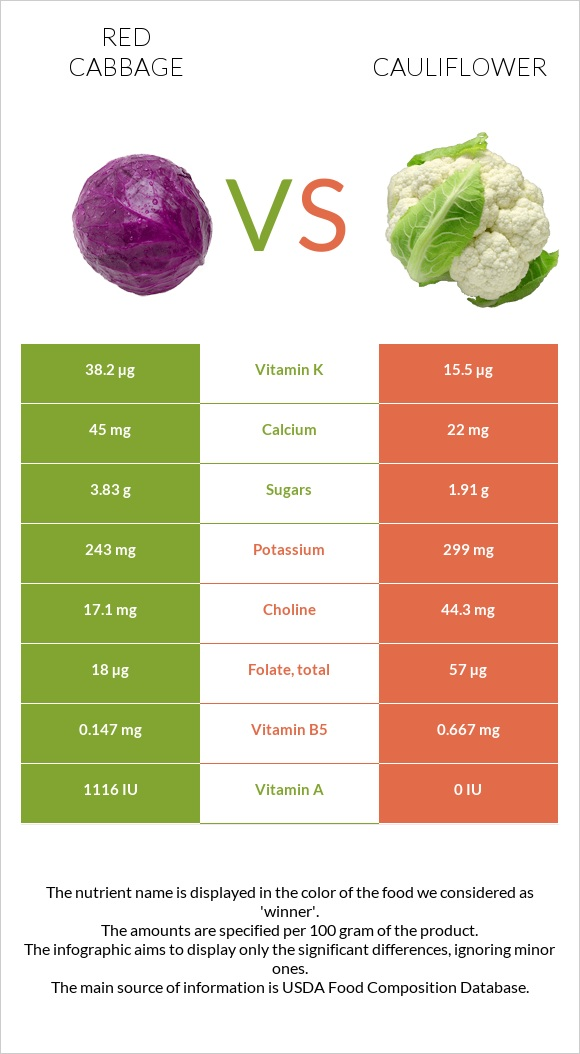 Red cabbage vs Cauliflower infographic