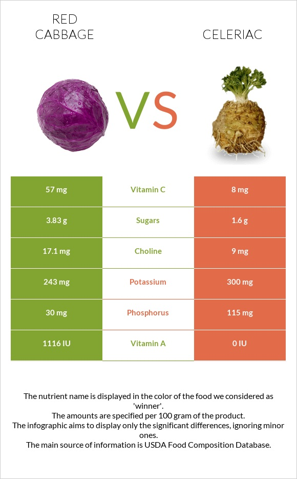 Red cabbage vs Celeriac infographic