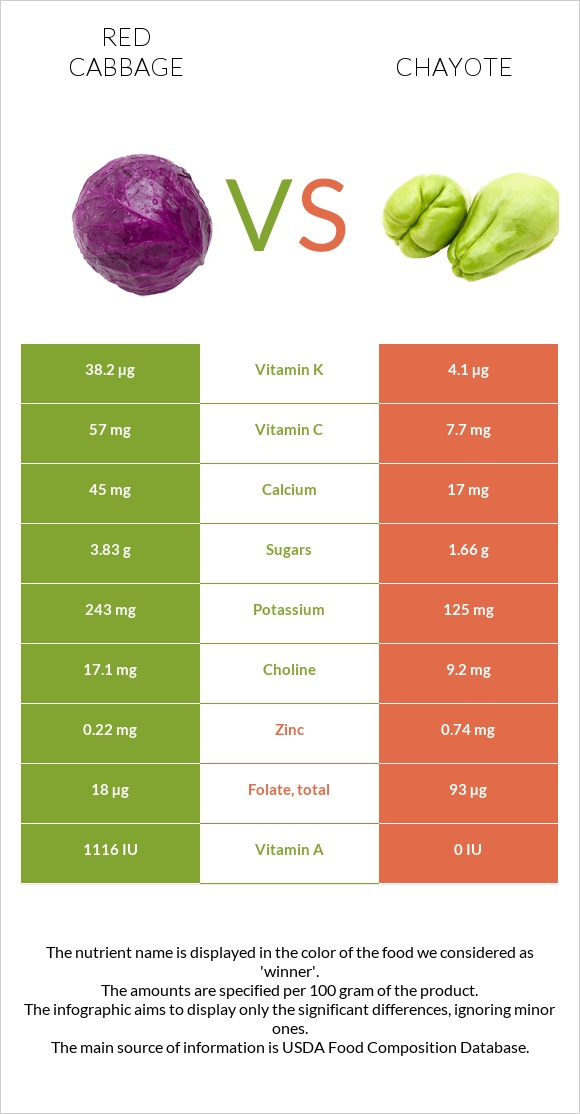 Red cabbage vs Chayote infographic