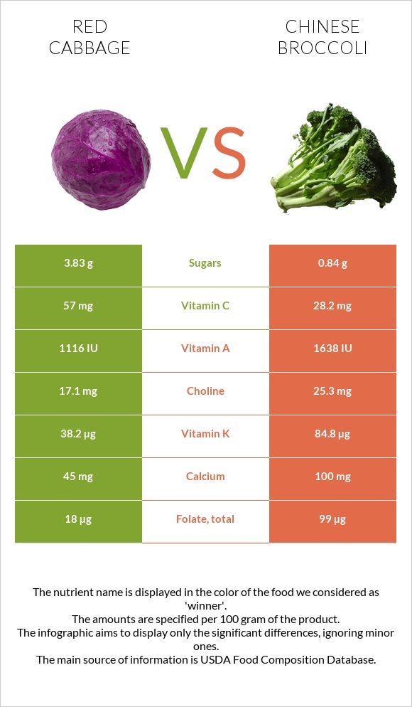 Red cabbage vs Chinese broccoli infographic